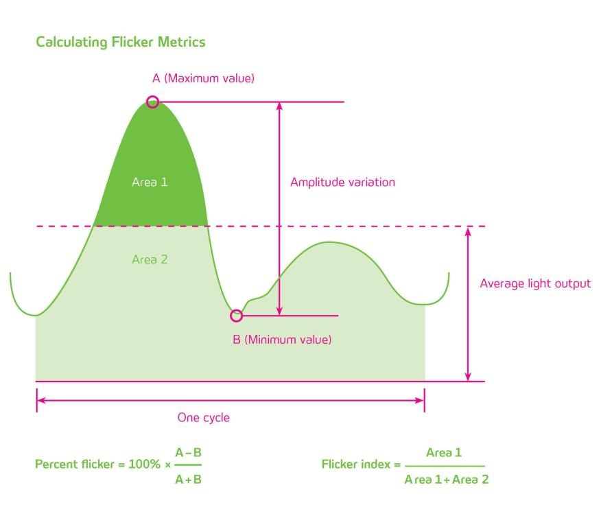 Flicker metrics diagram