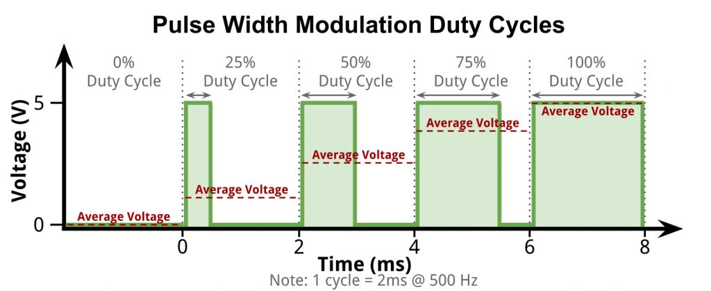 Flicker Pulse Width Modulation Duty Cycles